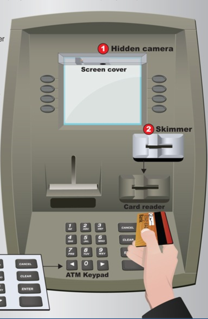 Skimmer illustrated with ATM diagram