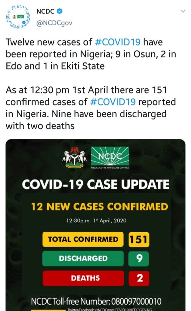COVID-19: Osun Records 9 New Cases, Edo Gets 2 As Total Hits 151