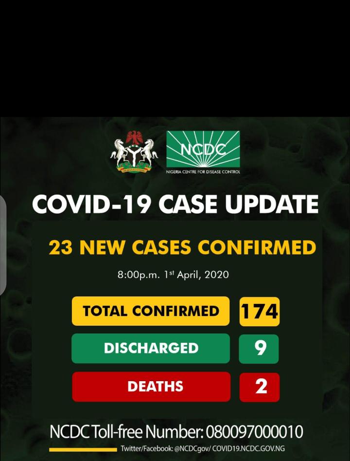 NCDC records 23 new cases of coronavirus