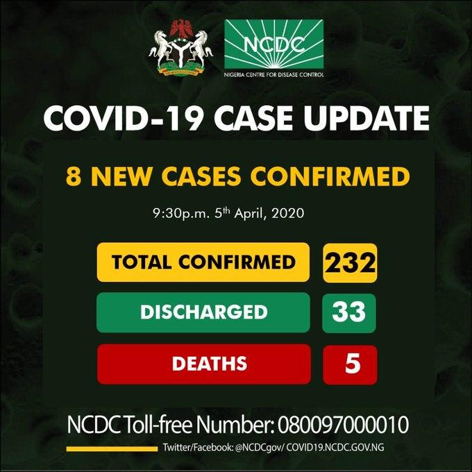 Nigeria confirms 8 new coronavirus cases, total now 232