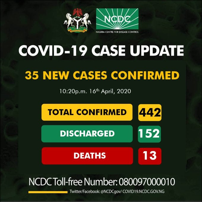 BREAKING: Nigeria records 35 new cases of COVID-19, total now 442