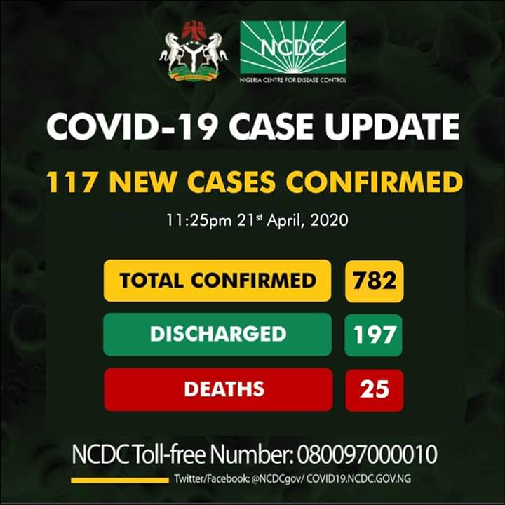 Nigeria records 117 new COVID-19 cases, total now 782