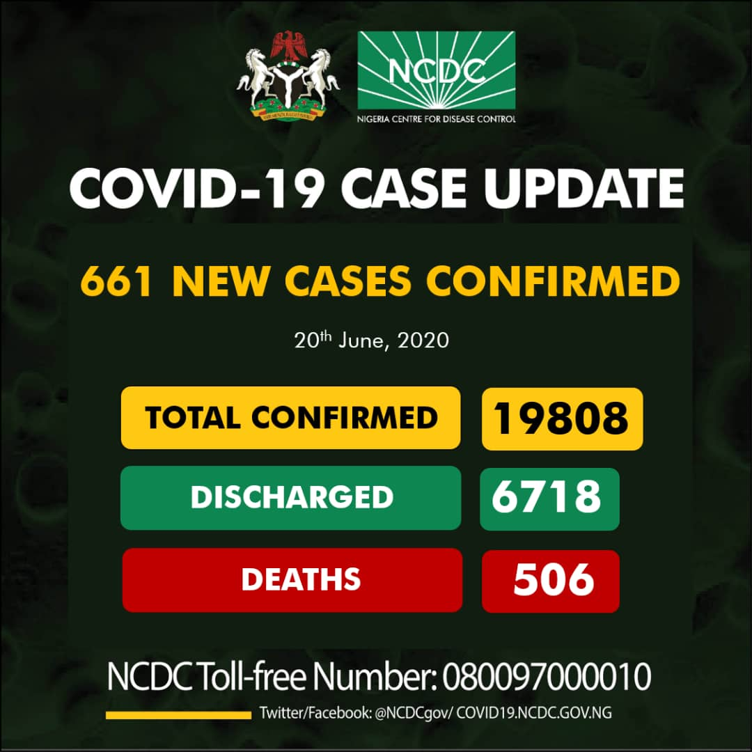 Nigeria records 661 new cases of Covid-19, total now 19,808