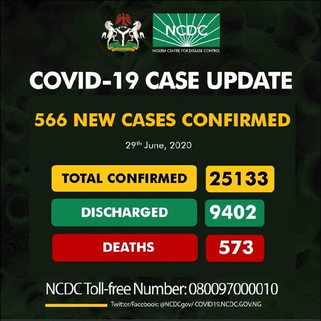 Le Nigeria enregistre 566 nouveaux cas de COVID-19, au total maintenant 25.133