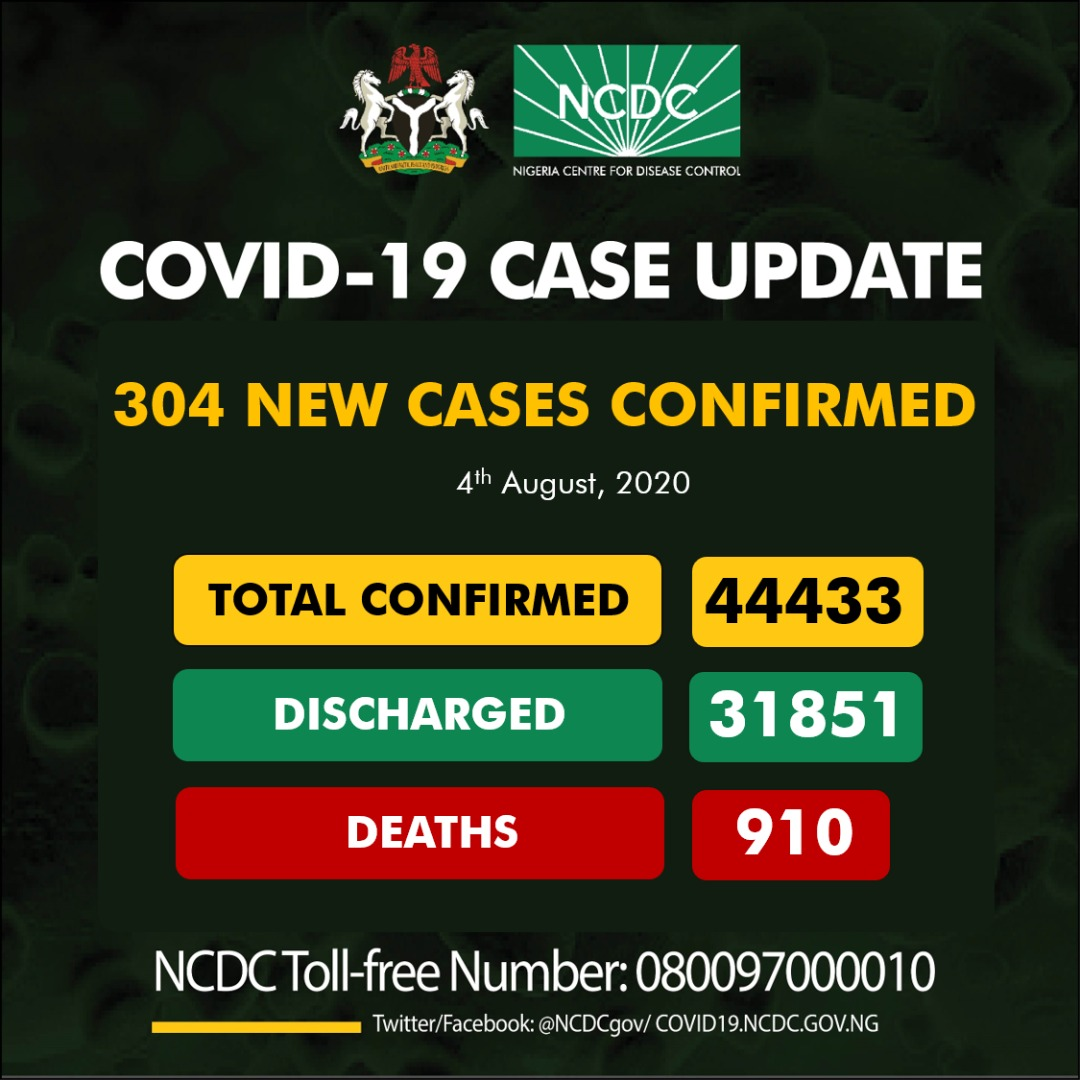 Nigeria records 304 new COVID-19 cases, total now 44,433
