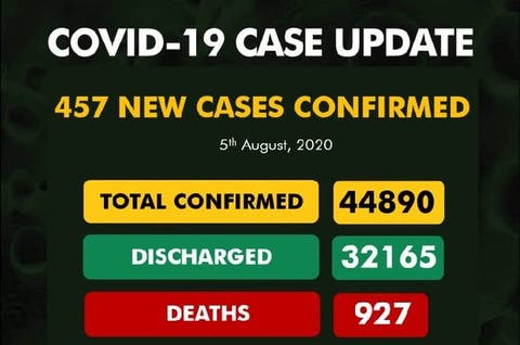 Nigeria records 457 new cases of COVID-19, total now 44,890