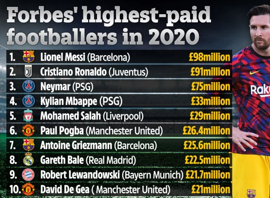 Messi becomes football's second billionaire as Barcelona captain pips Ronaldo in Forbes' rich list