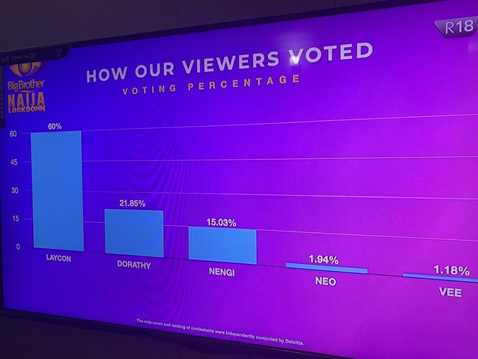 #BBNaijaFinale: See how fans voted for their favorite housemates